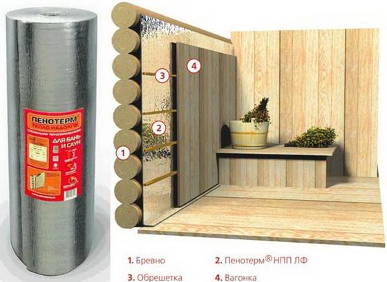 Утепление бани изнутри - схема для небольшой деревянной бани 2