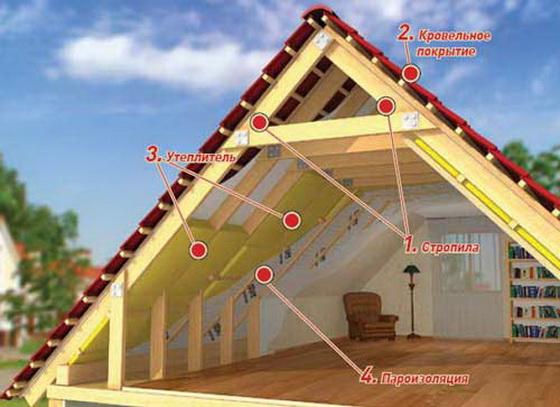 Толщина утеплителя мансардной крыши – правильное утепление кровли мансарды изнутри 4