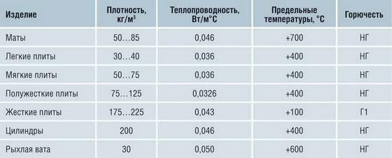 Базальтовая вата - технические характеристики утеплителя 2