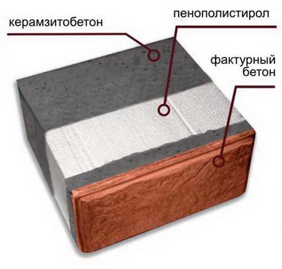 Блоки с облицовкой и утеплителем как лучшие материалы для теплоизоляции вашего дома 2
