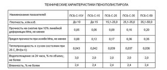 Пенополистирол - отзывы об этом утеплителе 3