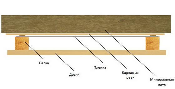 Правильное утепление потолка в частном доме - от А до Я 3