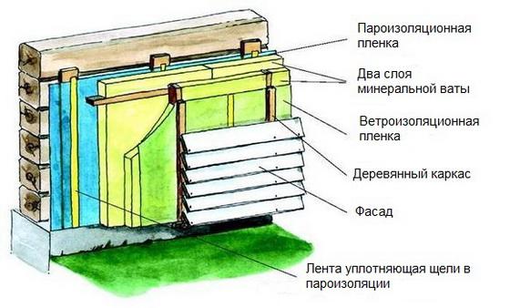 Как утеплить деревянный дом снаружи - пошаговое руководство 3