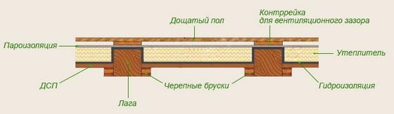 Как утеплить пол в деревянном доме, чтобы было тепло 5