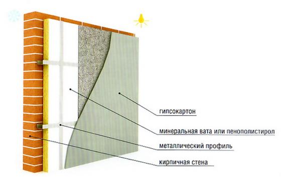 Утеплители для стен изнутри жилых помещений - характеристики и какие выбрать 3