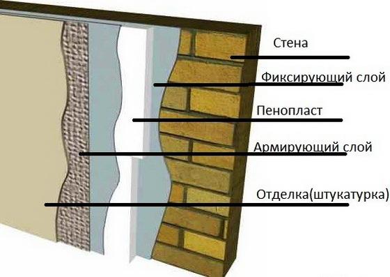 Утепление пенопластом стен изнутри - размеры теплоизоляции для стен в квартире 2