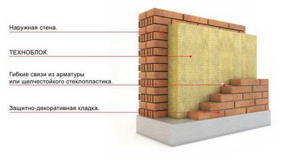 Какой утеплитель лучше для стен частного кирпичного дома 3