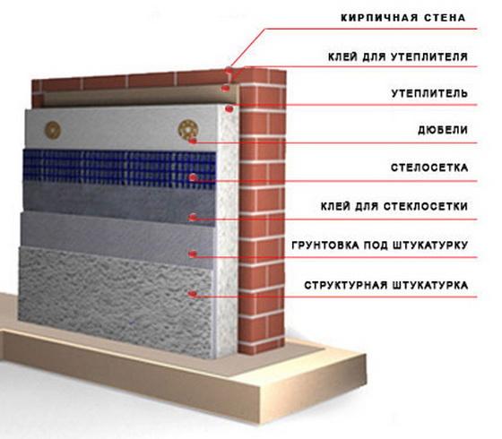 Технология утепления стен полистиролом – утепление кирпичного дома снаружи пенопластом 3