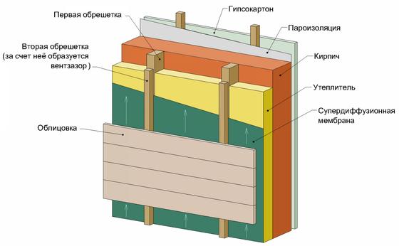 Пароизоляция для стен деревянного, кирпичного или каркасного дома 3