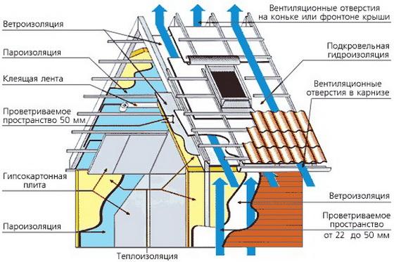 Пароизоляция для стен деревянного, кирпичного или каркасного дома 4