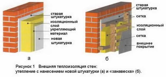 Расчет утеплителя стен – калькулятор для расчета теплоизоляции стены 2