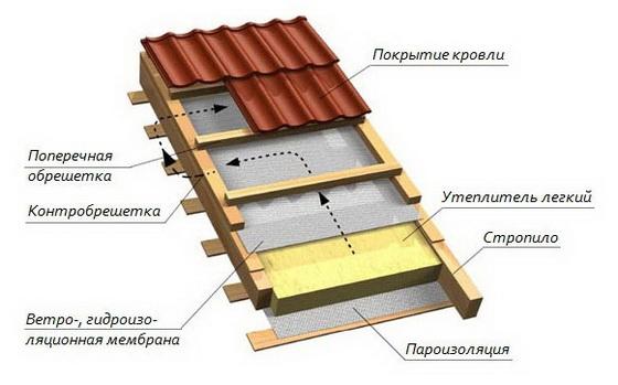 Толщина утеплителя мансардной крыши – правильное утепление кровли мансарды изнутри 3