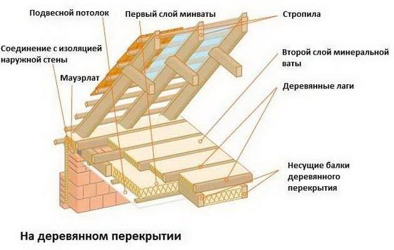 Минераловатная теплоизоляция для потолка дома - утепляем потолок минеральной ватой 4