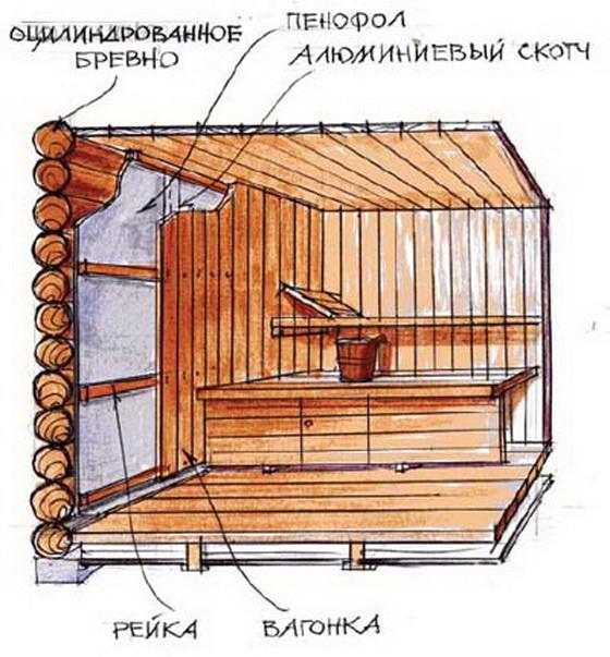 Эффективные утеплители для стен бани изнутри - выбор строителя 3