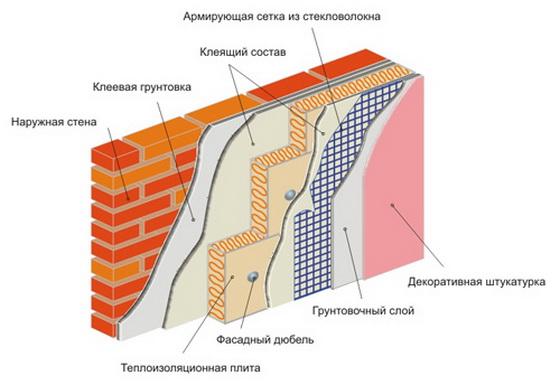 Штукатурка фасада по утеплителю - технология работ и материалы 4