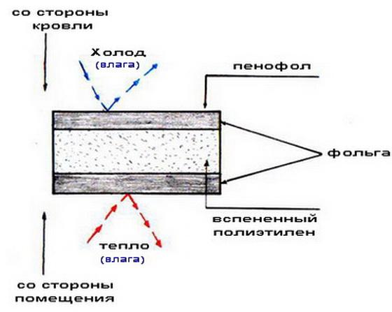 Фольгированный утеплитель – технические характеристики и применение для утепления 3