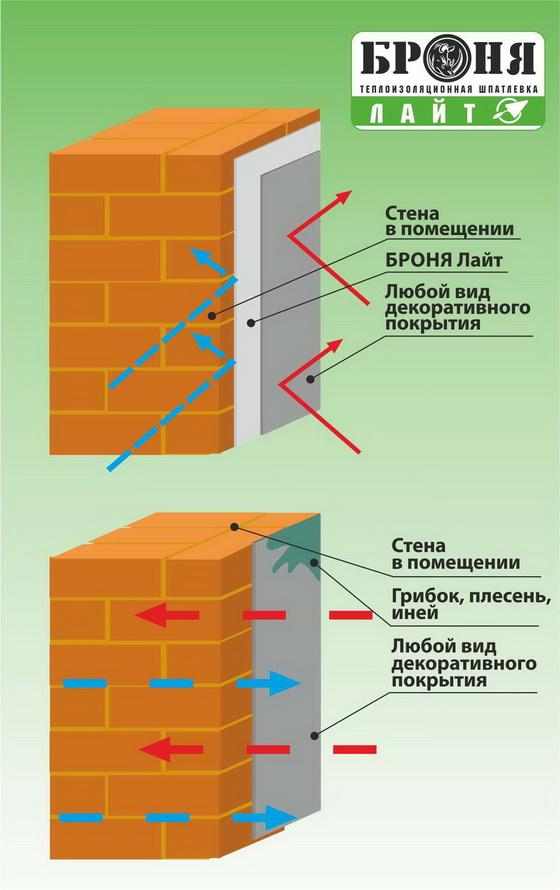 Жидкий утеплитель для стен - отзывы по стеновой напыляемой теплоизоляции 3