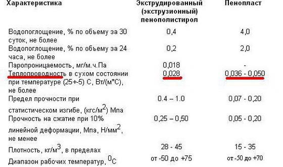 Что лучше - пенопласт или пенополистирол, а также пеноплекс – отличия 3