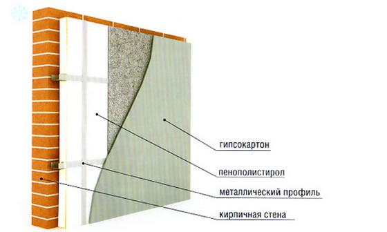Правильное утепление стен пенополистиролом - шаг за шагом 3