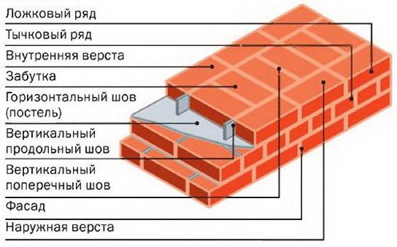 Стоимость 1 м3 кирпичной кладки при строительстве частного дома 4