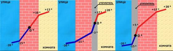 Правильное утепление дома изнутри современными утеплителями 4