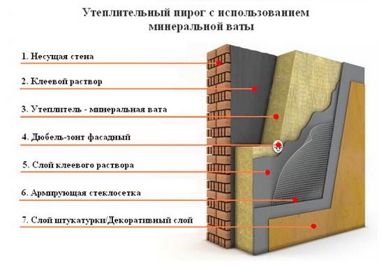 Минеральная вата для утепления стен - технология утепления стен минватой 4