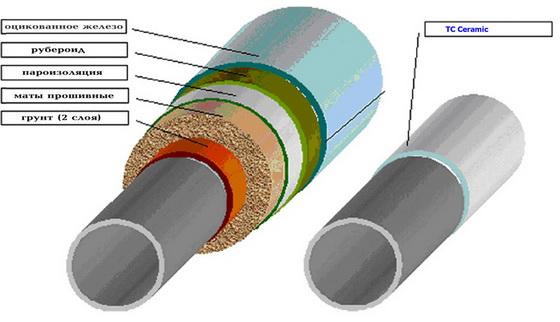 Теплоизоляция трубопроводов отопления - сберегаем тепло и экономим деньги 3