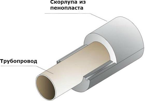 Как монтировать утеплитель для труб из пенополистирола на улице 4