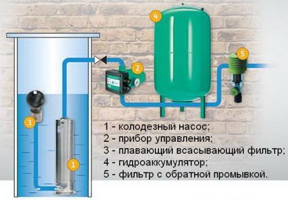 Правильный подбор насоса для водоснабжения дома за городом 1